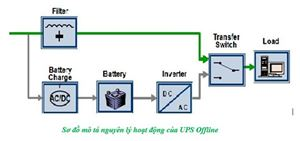 Tổng hợp kiến thức cơ bản về bộ lưu điện UPS