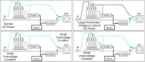 500px-line-interactive_ups_diagram_2__grande.png