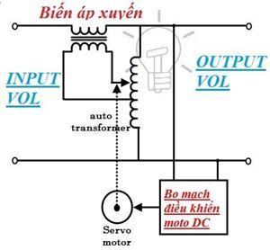 Phân biệt sự khác nhau giữa máy biến áp và ổn áp